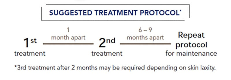 Suggested treatment protocol