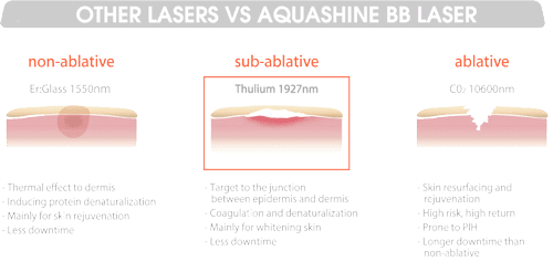 Other Lasers vs Aquashine BB Lase